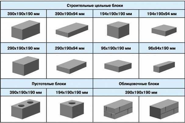 Какие бывают стандартные размеры газобетонных блоков для строительства дома?
